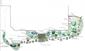 Planting Plan, one of Village Greenhouse Trumansburg design services.